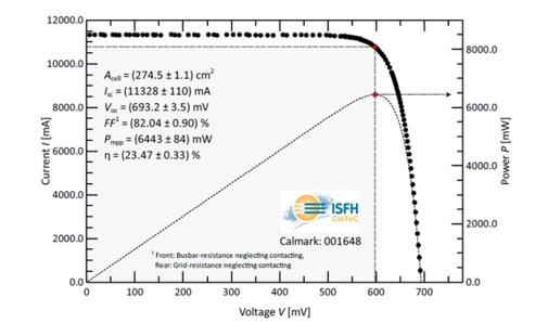 23.47%!通威造太阳能电池转换效率破世界纪录